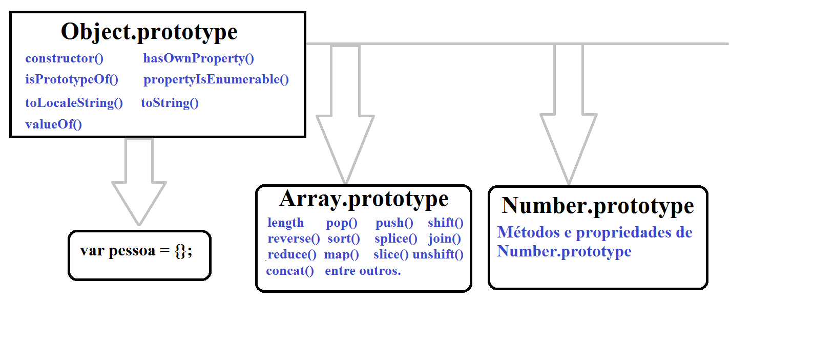 Figura 3 - Protoype chain, Object.prototype, Array.prototype.